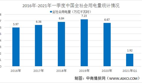 2021年电力行业市场规模及发展驱动因素分析