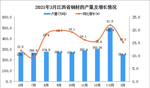 2021年3月江西省钢材产量数据统计分析