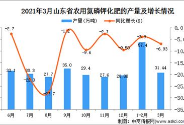 2021年3月山东省化肥产量数据统计分析