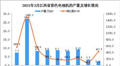 2021年3月江西省彩色电视机产量数据统计分析