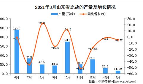2021年3月山东省原盐产量数据统计分析