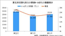 """第七次人口普查结果:0-14岁少儿人口增加3092万""""二孩""""生育率提升(图)"""