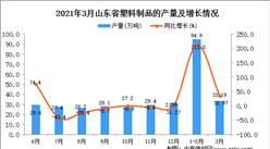 2021年3月山東省產量塑料制品數據統計分析