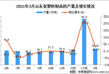 2021年3月山东省产量塑料制品数据统计分析