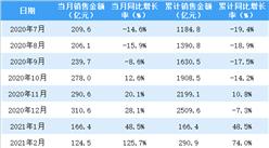 2021年4月新城控股销售简报:销售额同比增长15%(附图表)