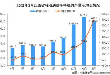 2021年3月江西省手机产量数据统计分析