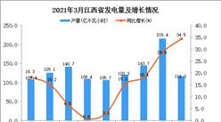 2021年3月江西省发电量数据统计分析