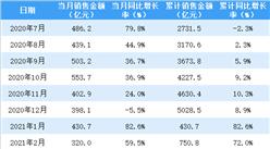 2021年4月保利地产销售简报:销售额同比增长36.2%(附图表)