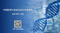 2021年3月中国医药行业经济运行月度报告(完整版)