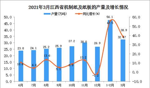 2021年3月江西省纸板产量数据统计分析