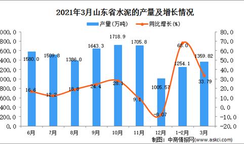 2021年3月山东省水泥产量数据统计分析