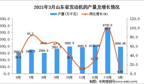 2021年3月山东省发动机产量数据统计分析