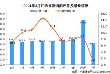 2021年3月江西省粗钢产量数据统计分析