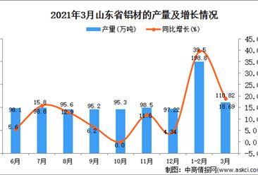 2021年3月山东省铝材产量数据统计分析