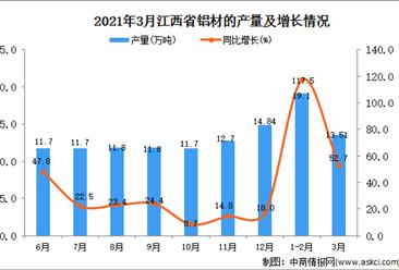 2021年3月江西省铝材产量数据统计分析