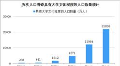 第七次人口普查结果:人口素质不断提高 文盲率下降至2.67%(图)