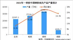 2021年一季度钢材行业运行情况:钢材出口量同比增加23.8%(图)