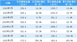 2021年4月招商蛇口销售简报:销售额同比增长49.9%(附图表)