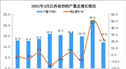 2021年3月江西省纱产量数据统计分析