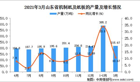 2021年3月山东省纸板产量数据统计分析