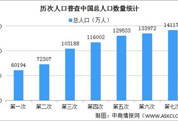 第七次人口普查数据:全国总人口增加7206万 男性比女性多3490万(图)