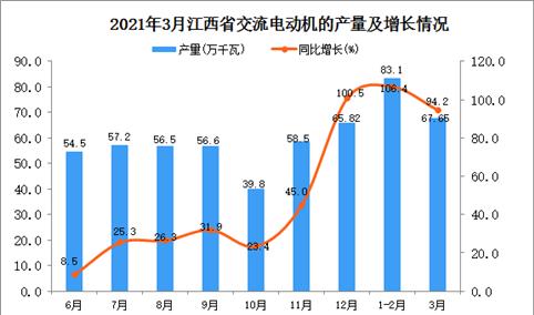 2021年3月江西省交流电动机产量数据统计分析