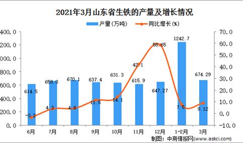 2021年3月山东省生铁产量数据统计分析
