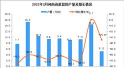 2021年3月河南省原鹽產量數據統計分析