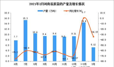 2021年3月河南省原盐产量数据统计分析