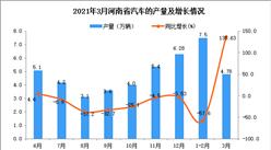 2021年3月河南省汽车产量数据统计分析