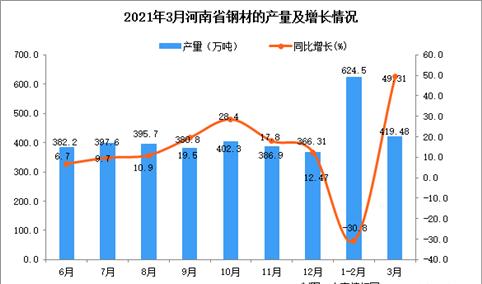 2021年3月河南省钢材产量数据统计分析