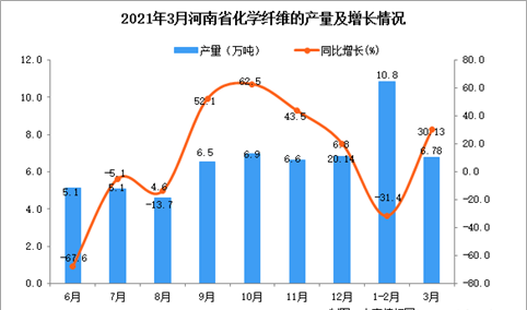 2021年3月河南省化学纤维产量数据统计分析