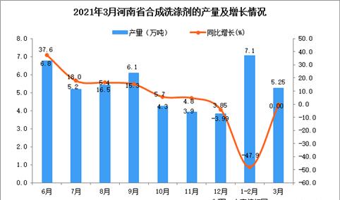 2021年3月河南省合成洗涤剂产量数据统计分析