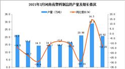 2021年3月河南省塑料制品產量數據統計分析