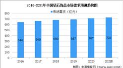 2021年中国钻石饰品行业市场需求及发展趋势预测分析(图)