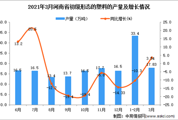 2021年3月河南省塑料产量数据统计分析
