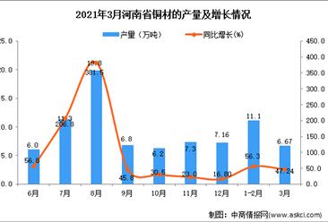 2021年3月河南省铜材产量数据统计分析