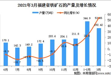2021年3月福建省铁矿石产量数据统计分析