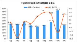 2021年3月河南省发电量产量数据统计分析