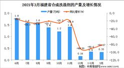 2021年3月福建省合成洗涤剂产量数据统计分析