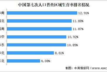 第七次人口普查结果:西藏出生率最高 东三省出生率最低(图)