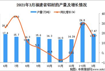 2021年3月福建省铝材产量数据统计分析