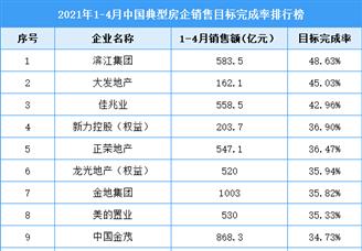 2021年1-4月中国典型房企销售目标完成率排行榜(附全榜单)