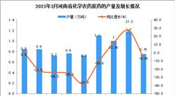 2021年3月河南省农药产量数据统计分析