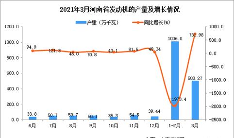 2021年3月河南省发动机产量数据统计分析