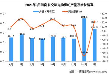 2021年3月河南省交流电动机产量数据统计分析