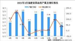 2021年3月福建省原鹽產量數據統計分析