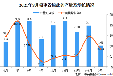 2021年3月福建省原盐产量数据统计分析