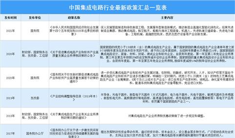 2021年中国集成电路行业最新政策汇总一览(图)