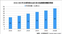 2021年全球生物识别细分行业市场现状预测分析(图)